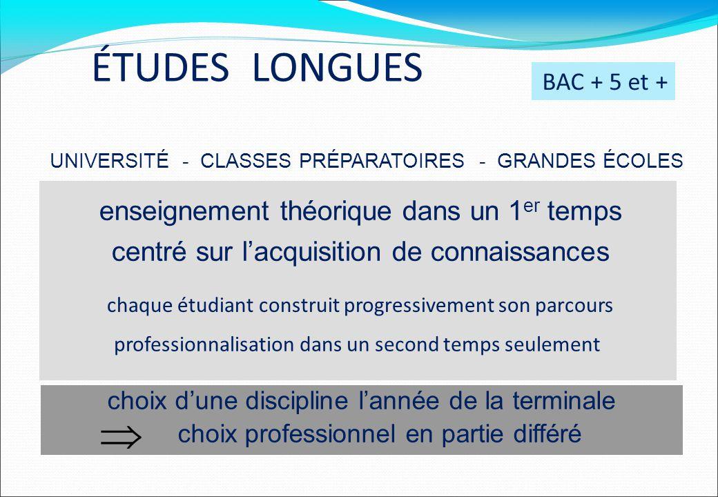 ÉTUDES LONGUES BAC + 5 et + UNIVERSITÉ - CLASSES PRÉPARATOIRES - GRANDES ÉCOLES enseignement théorique dans un 1 er temps centré sur l'acquisition de