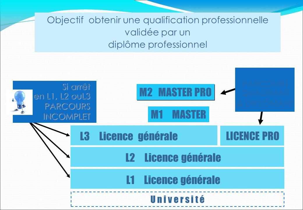 U n i v e r s i t é L1 Licence générale M1 MASTER M2 MASTER PRO L2 Licence générale L3 Licence générale LICENCE PRO Si arrêt en L1, L2 ouL3 PARCOURSIN