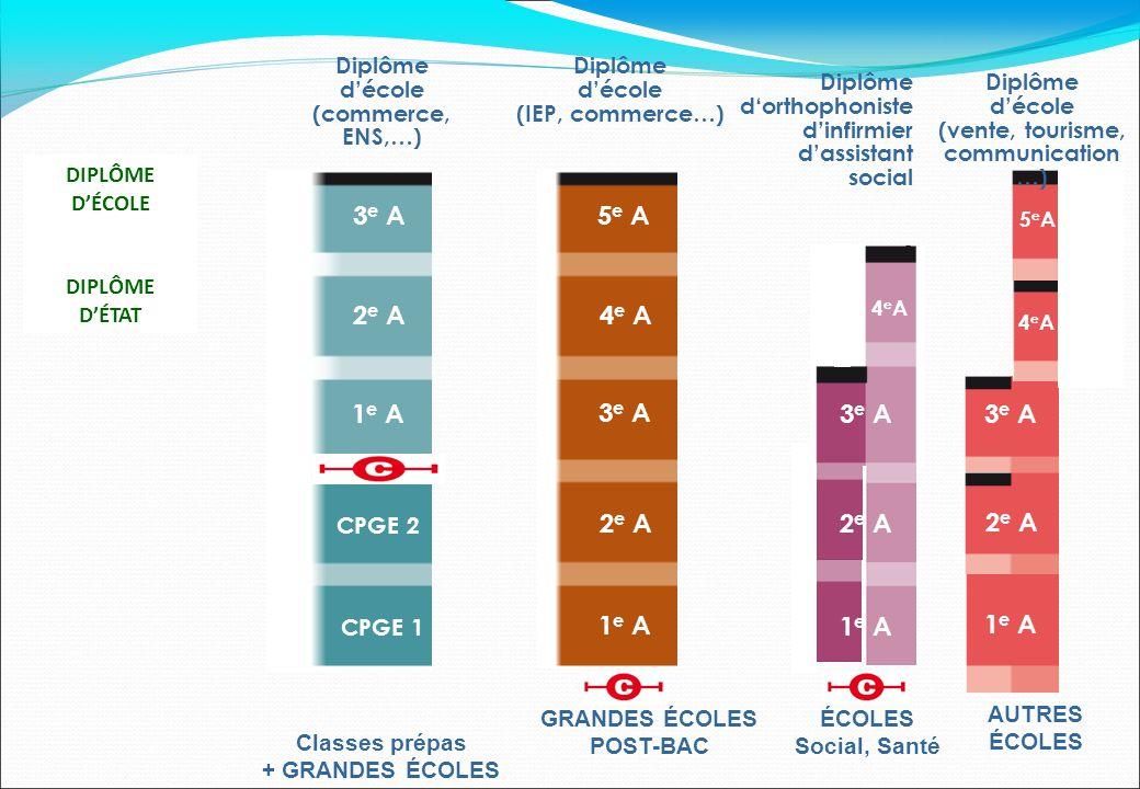 1 e A 2 e A 3 e A 4 e A 5 e A GRANDES ÉCOLES POST-BAC Classes prépas + GRANDES ÉCOLES CPGE 2 CPGE 1 1 e A 2 e A 3 e A AUTRES ÉCOLES Diplôme d'école (I