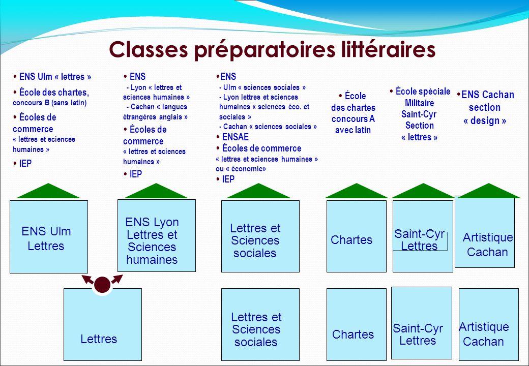 ENS Ulm Lettres Classes préparatoires littéraires ENS Lyon Lettres et Sciences humaines Lettres et Sciences sociales Lettres et Sciences sociales Char
