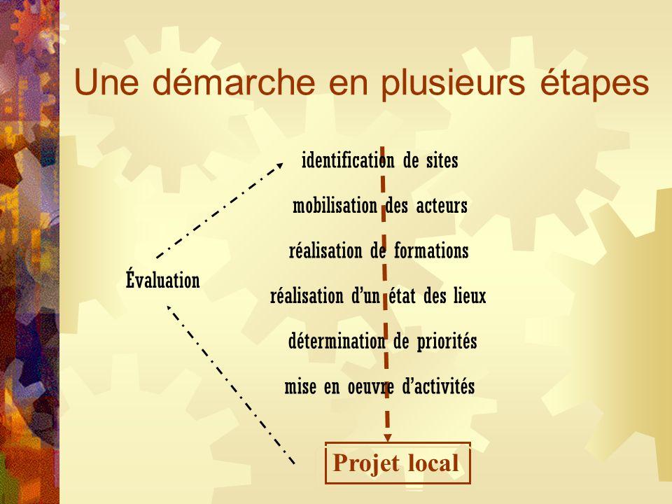 Une démarche en plusieurs étapes identification de sites mobilisation des acteurs réalisation de formations réalisation d'un état des lieux détermination de priorités mise en oeuvre d'activités Évaluation Projet local
