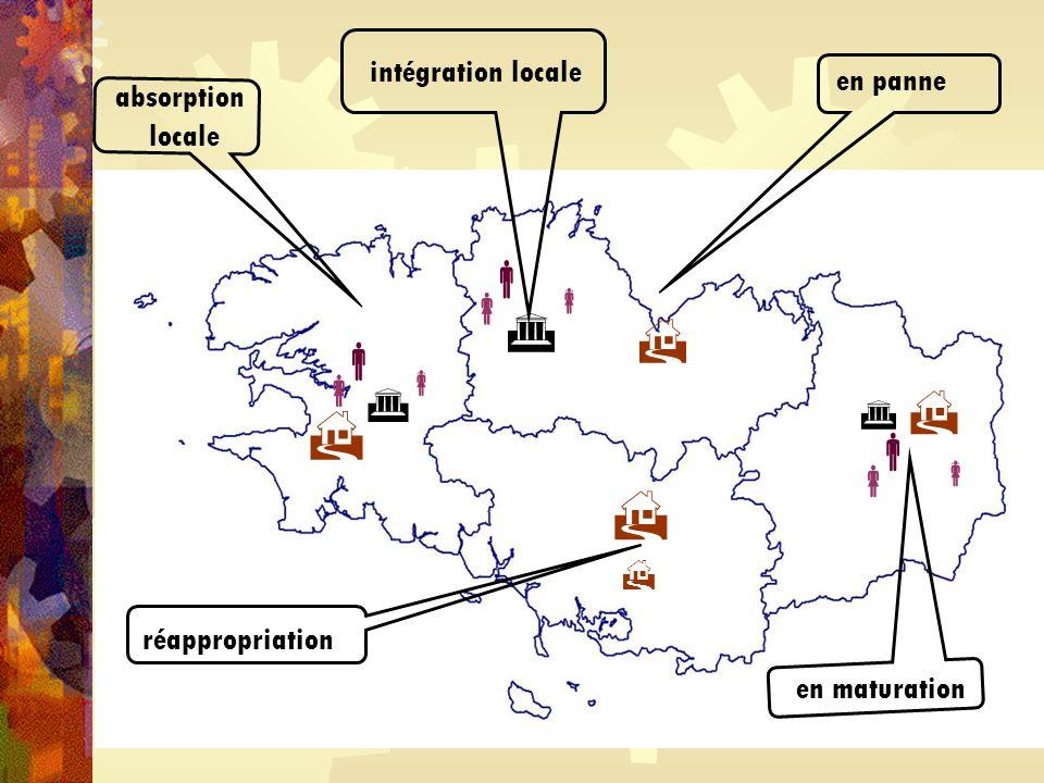 absorption locale en panne intégration locale réappropriation en maturation                 