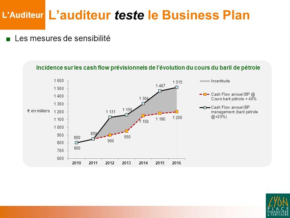 ■ Les mesures de sensibilité L'auditeur teste le Business Plan L'Auditeur € en milliers Incidence sur les cash flow prévisionnels de l'évolution du cours du baril de pétrole