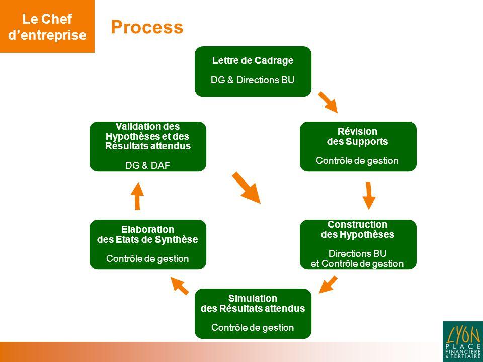 Process Le Chef d'entreprise Lettre de Cadrage DG & Directions BU Révision des Supports Contrôle de gestion Construction des Hypothèses Directions BU et Contrôle de gestion Simulation des Résultats attendus Contrôle de gestion Elaboration des Etats de Synthèse Contrôle de gestion Validation des Hypothèses et des Résultats attendus DG & DAF