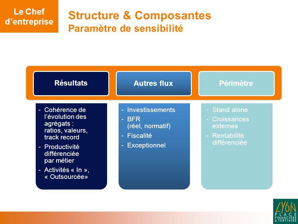 Structure & Composantes Paramètre de sensibilité -Cohérence de l'évolution des agrégats : ratios, valeurs, track record - Productivité différenciée par métier - Activités « In », « Outsourcée» -Investissements - BFR (réel, normatif) - Fiscalité - Exceptionnel -Stand alone - Croissances externes - Rentabilité différenciée Résultats PérimètreAutres flux Le Chef d'entreprise