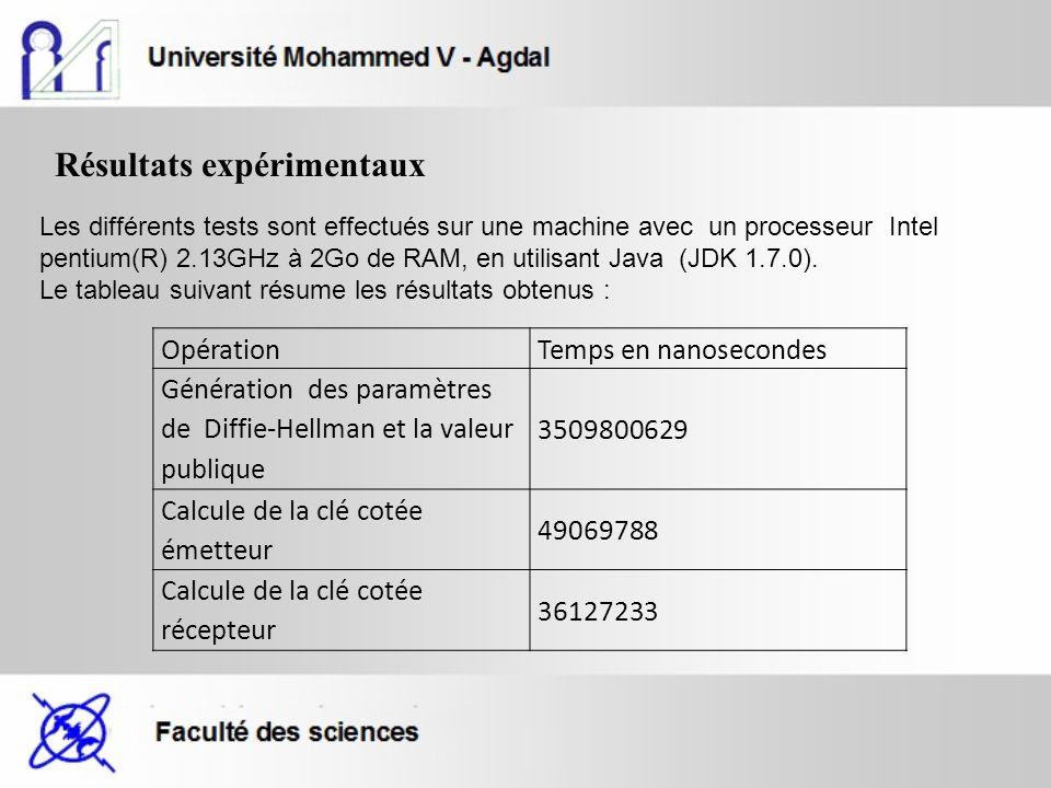 Résultats expérimentaux Les différents tests sont effectués sur une machine avec un processeur Intel pentium(R) 2.13GHz à 2Go de RAM, en utilisant Java (JDK 1.7.0).