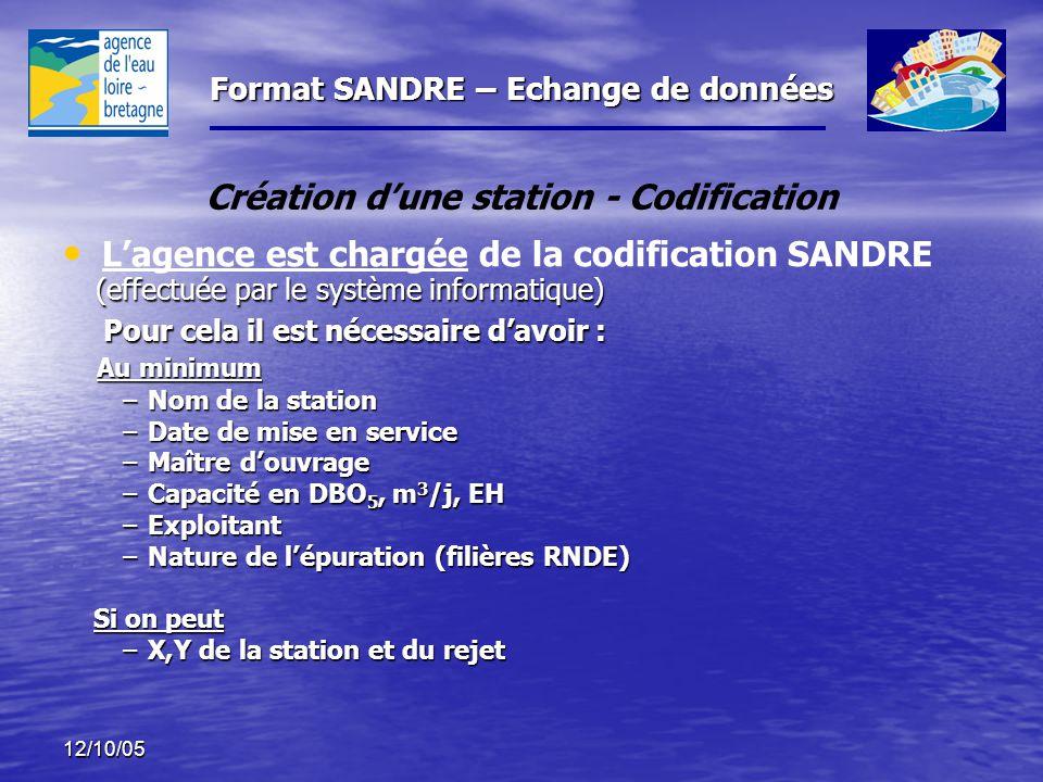 Format SANDRE – Echange de données 12/10/05 Une station qui est modifiée (réhabilitée) sur le même site GARDE son ancien numéro Une station qui est modifiée (réhabilitée) sur le même site GARDE son ancien numéro Une station qui est construite en remplacement d'une ancienne sur un autre site doit avoir un nouveau code Une station qui est construite en remplacement d'une ancienne sur un autre site doit avoir un nouveau code Une station totalement nouvelle (n'ayant jamais existée) doit être créée (nouveau code) Une station totalement nouvelle (n'ayant jamais existée) doit être créée (nouveau code) Règle de codification