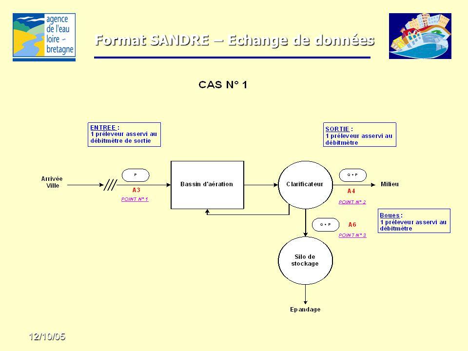 Format SANDRE – Echange de données 12/10/05 POINT N° 1 - TYPE : A3 - Nom : Entrée station POINT N° 1 - TYPE : A3 - Nom : Entrée station –Paramètres transmis Pluie (mm) Pluie (mm) Volume journalier (m3/j) = Q 2 Volume journalier (m3/j) = Q 2 DBO5 (mg/l) = P 1 DBO5 (mg/l) = P 1 DCO …..
