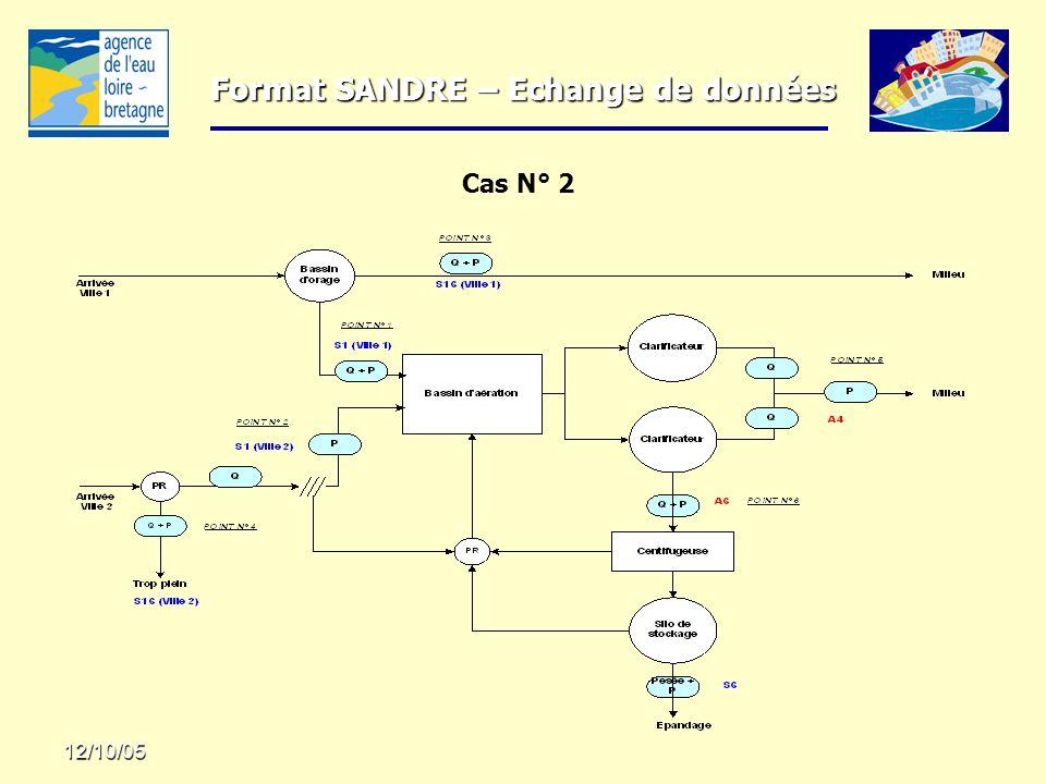 Format SANDRE – Echange de données 12/10/05 Cas N° 2