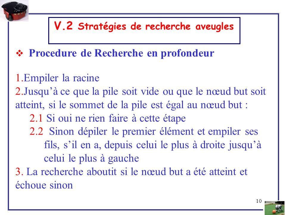 10 V.2 Stratégies de recherche aveugles  Procedure de Recherche en profondeur 1.Empiler la racine 2.Jusqu'à ce que la pile soit vide ou que le nœud b