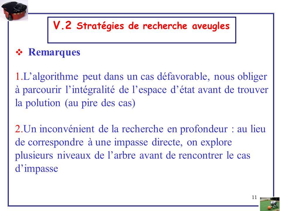 11 V.2 Stratégies de recherche aveugles  Remarques 1.L'algorithme peut dans un cas défavorable, nous obliger à parcourir l'intégralité de l'espace d'