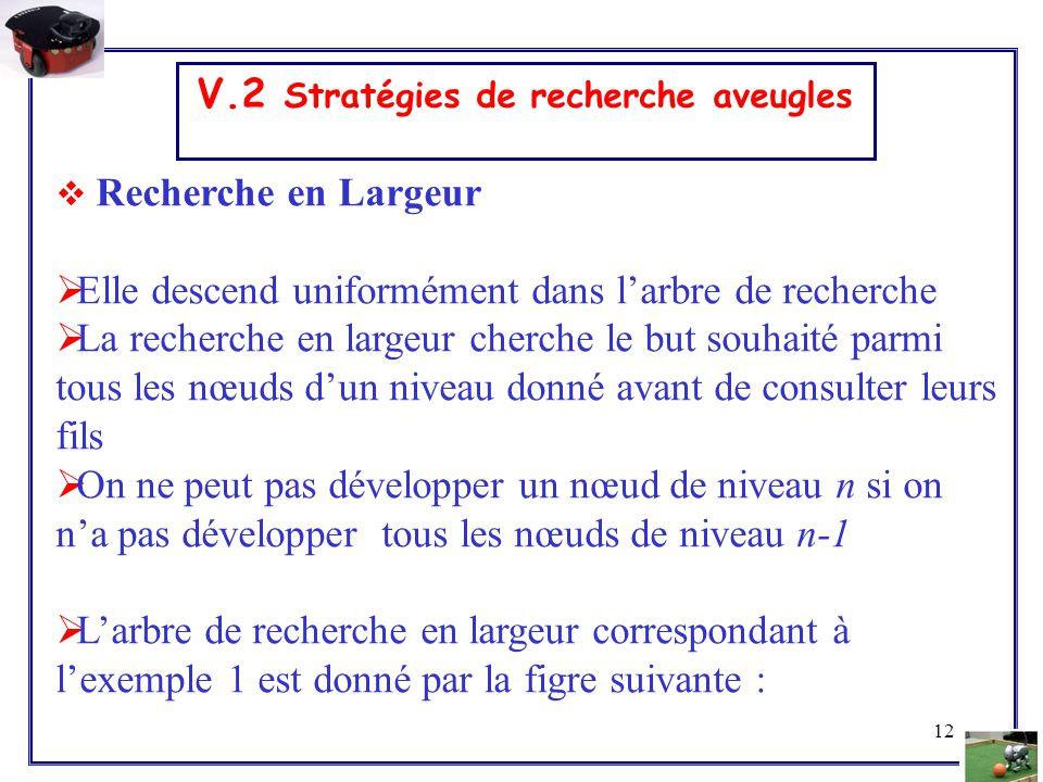 12 V.2 Stratégies de recherche aveugles  Recherche en Largeur  Elle descend uniformément dans l'arbre de recherche  La recherche en largeur cherche