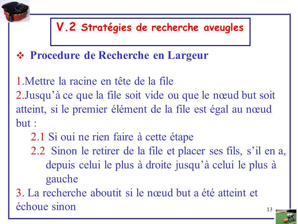 13 V.2 Stratégies de recherche aveugles  Procedure de Recherche en Largeur 1.Mettre la racine en tête de la file 2.Jusqu'à ce que la file soit vide o