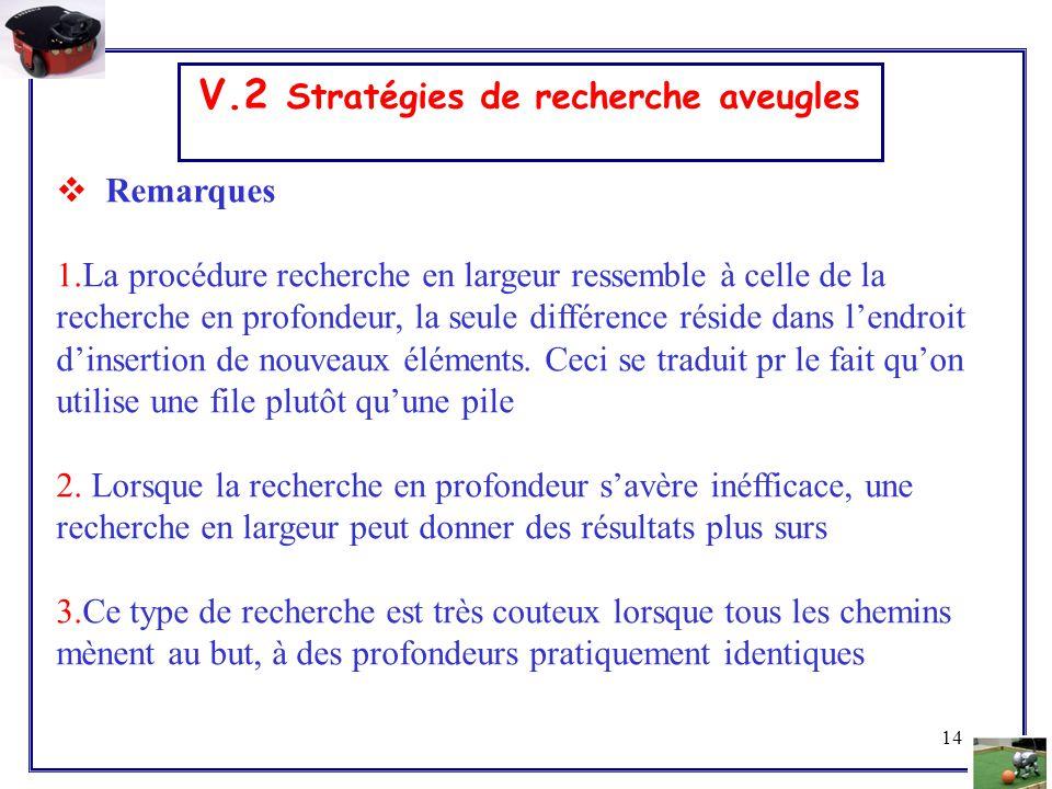 14 V.2 Stratégies de recherche aveugles  Remarques 1.La procédure recherche en largeur ressemble à celle de la recherche en profondeur, la seule diff