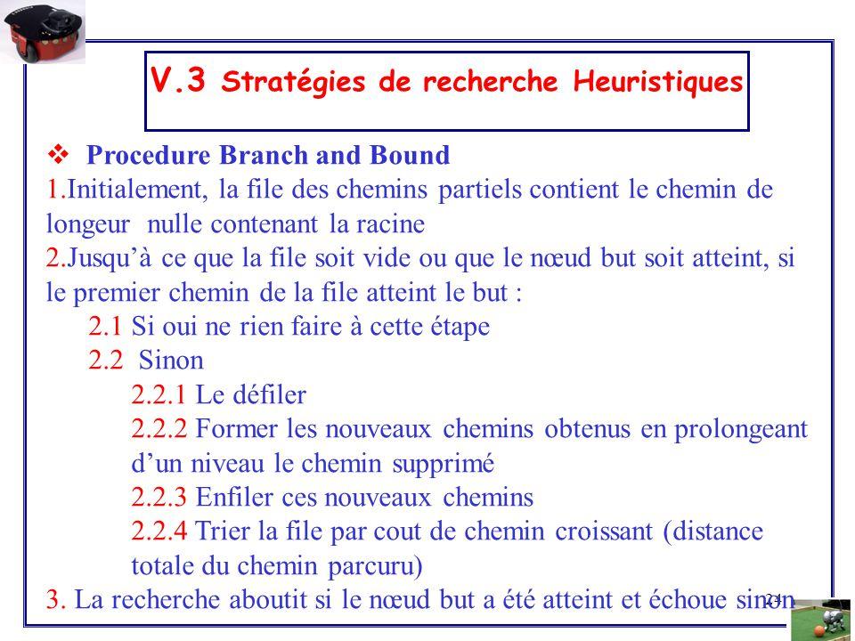 24 V.3 Stratégies de recherche Heuristiques  Procedure Branch and Bound 1.Initialement, la file des chemins partiels contient le chemin de longeur nu