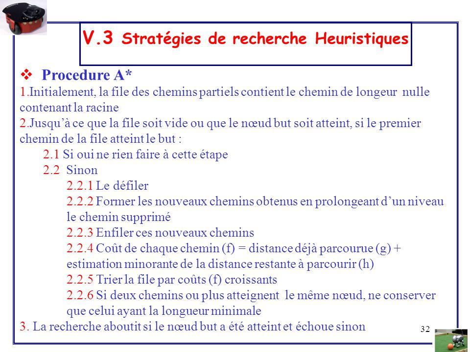 32 V.3 Stratégies de recherche Heuristiques  Procedure A* 1.Initialement, la file des chemins partiels contient le chemin de longeur nulle contenant