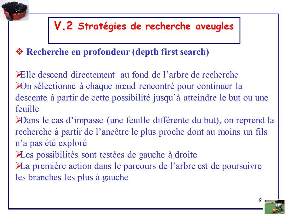9 V.2 Stratégies de recherche aveugles  Recherche en profondeur (depth first search)  Elle descend directement au fond de l'arbre de recherche  On