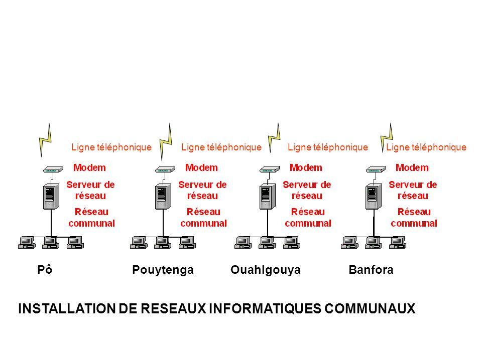 PôPouytengaOuahigouyaBanfora INSTALLATION DE RESEAUX INFORMATIQUES COMMUNAUX Ligne téléphonique
