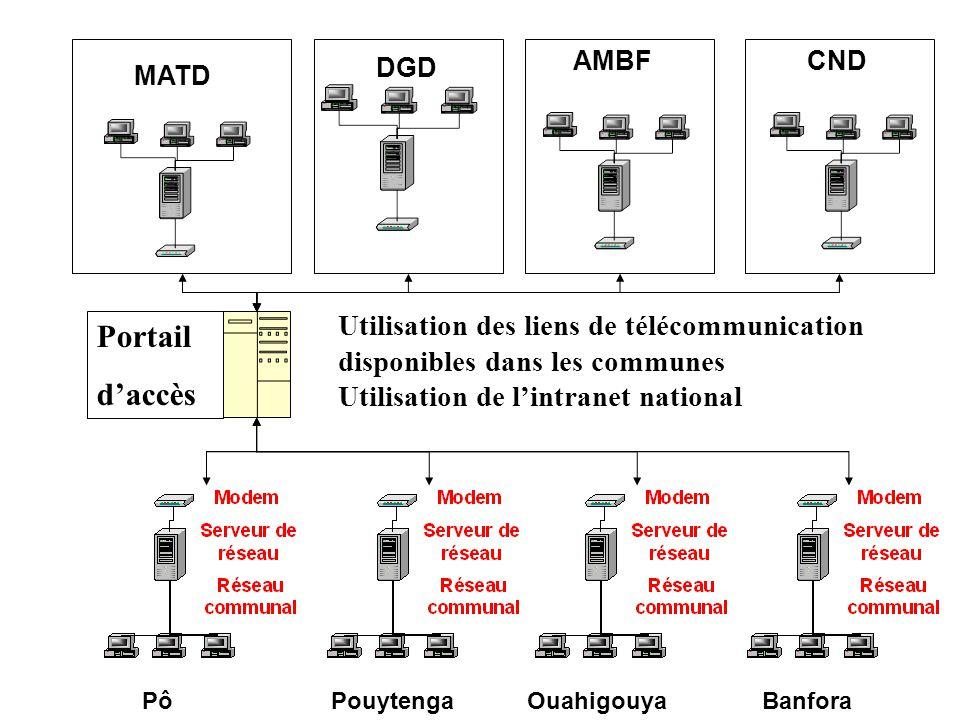 PôPouytengaOuahigouyaBanfora DGD MATD AMBFCND Utilisation des liens de télécommunication disponibles dans les communes Utilisation de l'intranet natio