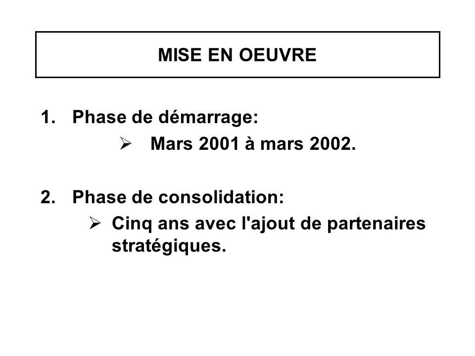 MISE EN OEUVRE 1.Phase de démarrage:  Mars 2001 à mars 2002. 2.Phase de consolidation:  Cinq ans avec l'ajout de partenaires stratégiques.