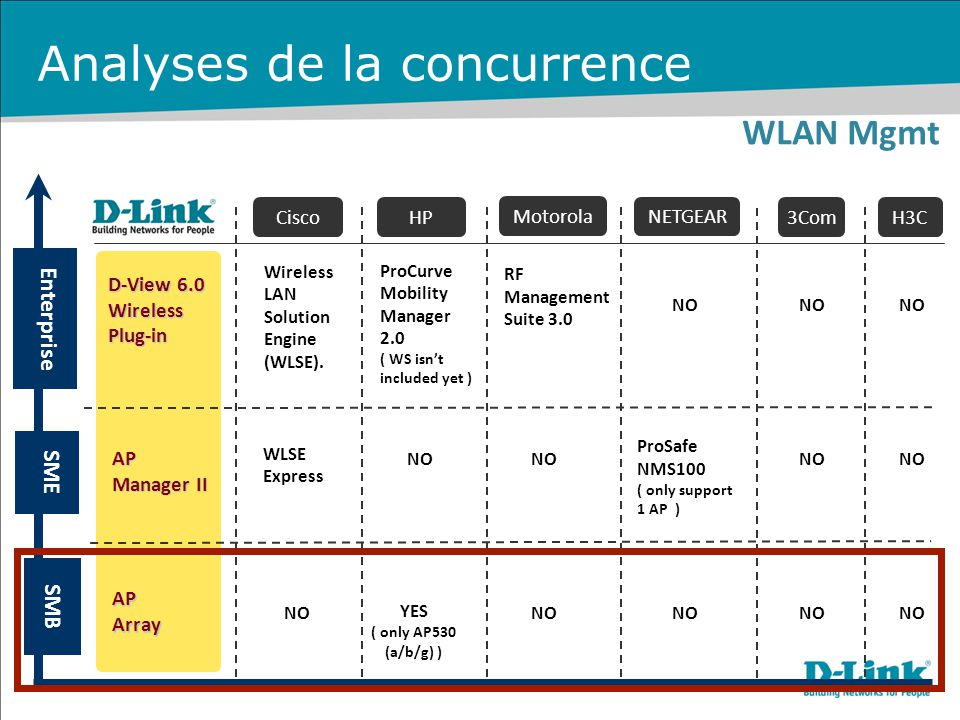 WLAN Mgmt SMB Motorola HP NETGEAR 3ComH3CCisco RF Management Suite 3.0 ProCurve Mobility Manager 2.0 ( WS isn't included yet ) D-View 6.0 WirelessPlug-in AP Manager II APArray Enterprise SME Wireless LAN Solution Engine (WLSE).