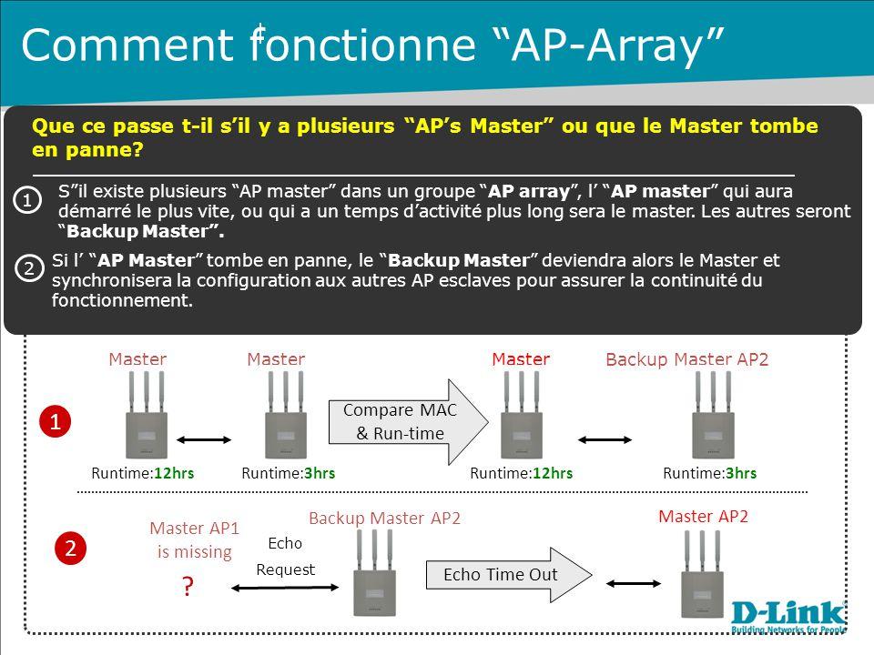 Master AP1 Master AP2 Runtime:12hrsRuntime:3hrs Master AP1 Backup Master AP2 Runtime:12hrsRuntime:3hrs Master AP1 is missing Master AP2 Echo Request Echo Time Out Compare MAC & Run-time S il existe plusieurs AP master dans un groupe AP array , l' AP master qui aura démarré le plus vite, ou qui a un temps d'activité plus long sera le master.