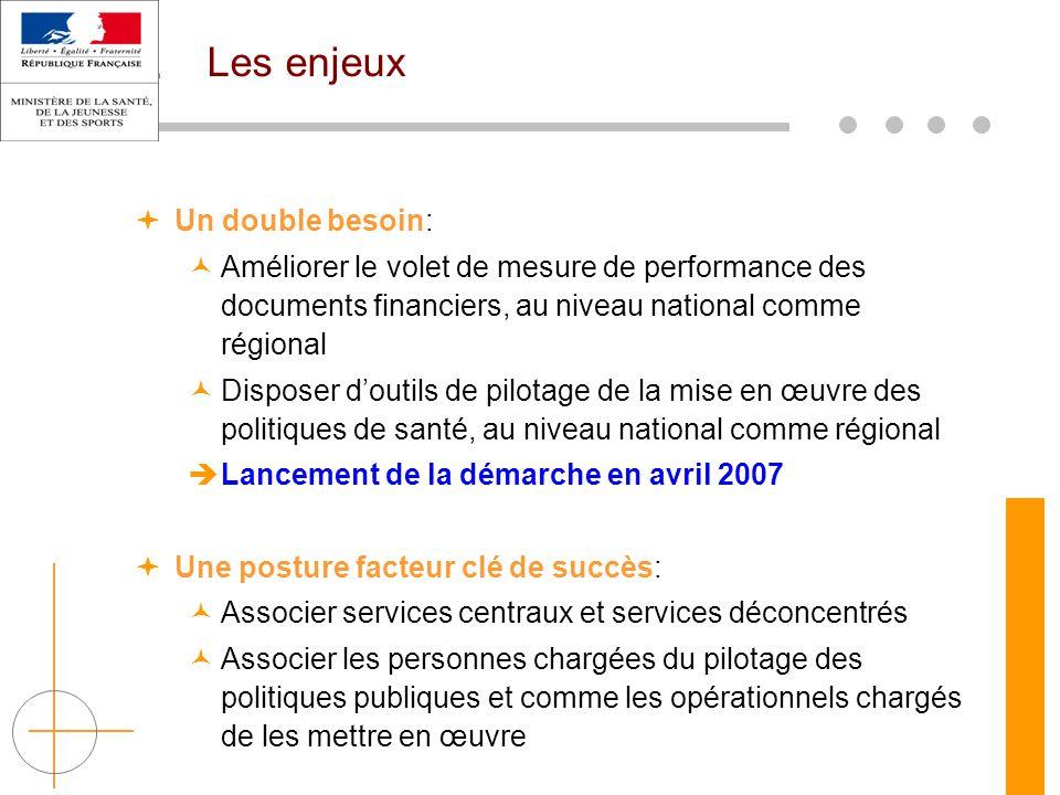 Les enjeux  Un double besoin: Améliorer le volet de mesure de performance des documents financiers, au niveau national comme régional Disposer d'outi