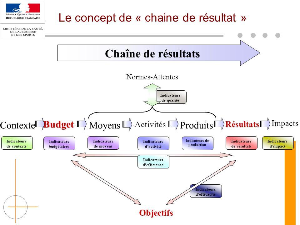 Activités Indicateurs d'activité Résultats Indicateurs de résultats Impacts Indicateurs d'impact Produits Indicateurs de production Chaîne de résultat