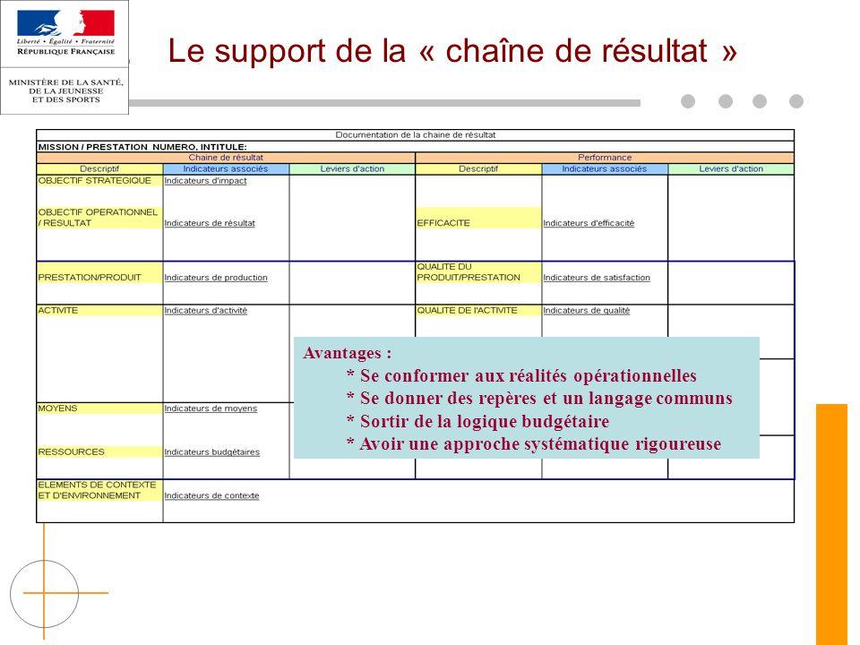 Le support de la « chaîne de résultat » Avantages : * Se conformer aux réalités opérationnelles * Se donner des repères et un langage communs * Sortir