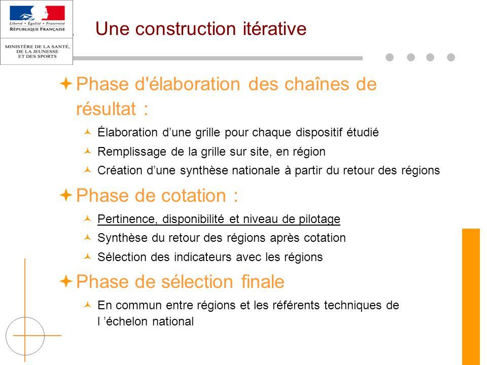 Une construction itérative  Phase d'élaboration des chaînes de résultat : Élaboration d'une grille pour chaque dispositif étudié Remplissage de la gr