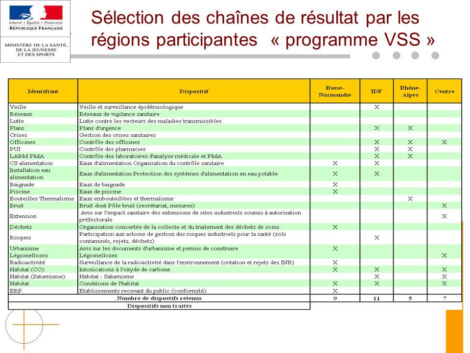 Sélection des chaînes de résultat par les régions participantes « programme VSS »