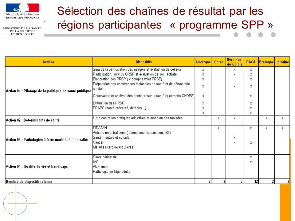 Sélection des chaînes de résultat par les régions participantes « programme SPP »