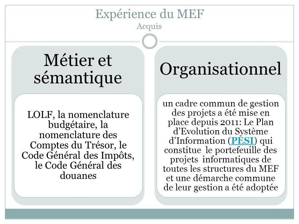 Expérience du MEF Acquis Métier et sémantique LOLF, la nomenclature budgétaire, la nomenclature des Comptes du Trésor, le Code Général des Impôts, le Code Général des douanes Organisationnel un cadre commun de gestion des projets a été mise en place depuis 2011: Le Plan d'Evolution du Système d'Information (PESI) qui constitue le portefeuille des projets informatiques de toutes les structures du MEF et une démarche commune de leur gestion a été adoptéePESI