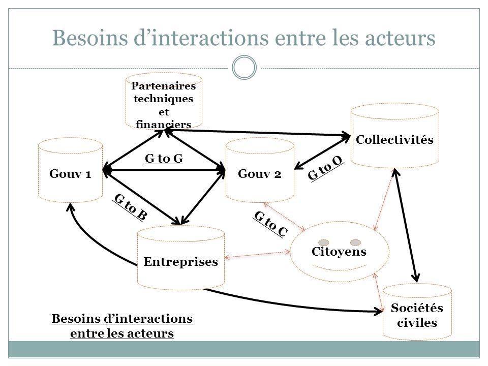 Besoins d'interactions entre les acteurs Gouv 1 Gouv 2 Citoyens Collectivités Partenaires techniques et financiers Sociétés civiles G to G G to B G to C G to O Entreprises Besoins d'interactions entre les acteurs