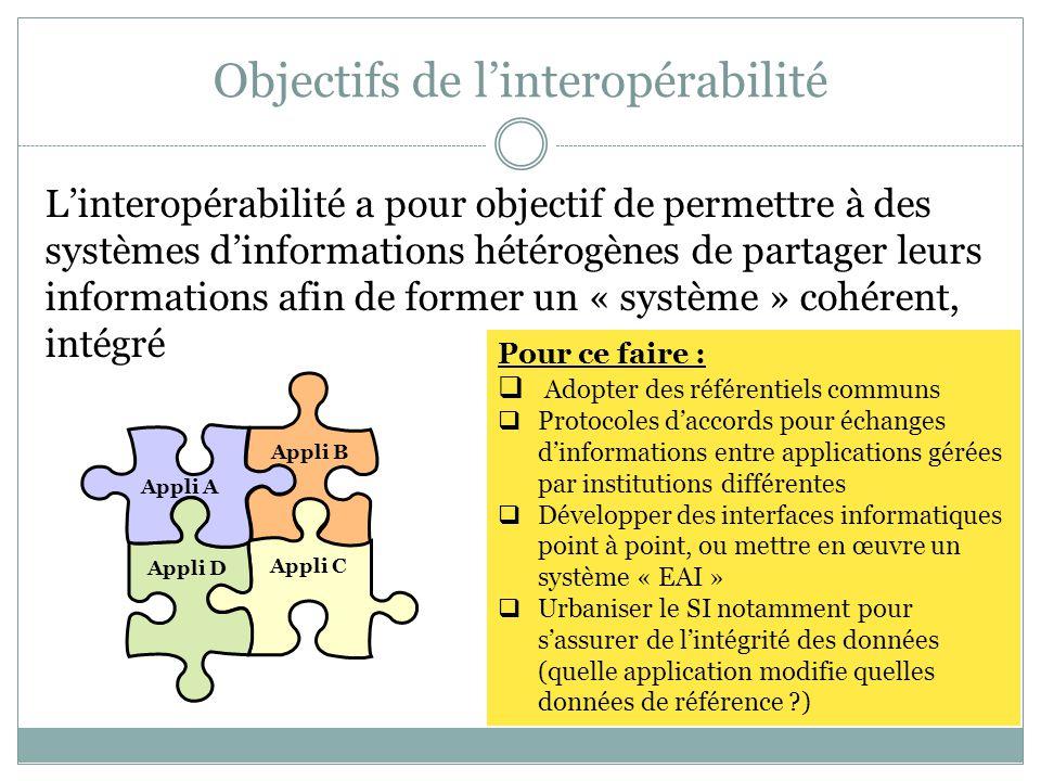 Objectifs de l'interopérabilité L'interopérabilité a pour objectif de permettre à des systèmes d'informations hétérogènes de partager leurs informations afin de former un « système » cohérent, intégré Appli B Appli C Appli D Appli A Pour ce faire :  Adopter des référentiels communs  Protocoles d'accords pour échanges d'informations entre applications gérées par institutions différentes  Développer des interfaces informatiques point à point, ou mettre en œuvre un système « EAI »  Urbaniser le SI notamment pour s'assurer de l'intégrité des données (quelle application modifie quelles données de référence ?)