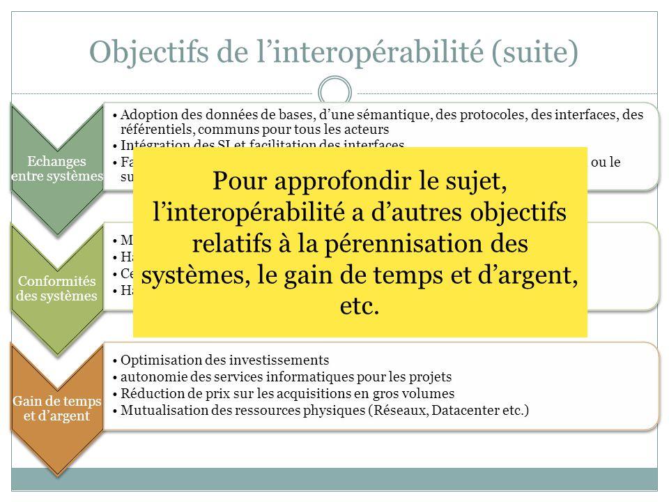 Objectifs de l'interopérabilité (suite) Echanges entre systèmes Adoption des données de bases, d'une sémantique, des protocoles, des interfaces, des référentiels, communs pour tous les acteurs Intégration des SI et facilitation des interfaces Facilitation des accès aux usagers quelque soit l'interface cliente, le terminal ou le support d'accès Conformités des systèmes Mise en conformité des SI aux standards internationaux Harmonisation des mesures de sécurité Certifications aux référentiels de qualité Harmonisation des équipements et outils bureautique Gain de temps et d'argent Optimisation des investissements autonomie des services informatiques pour les projets Réduction de prix sur les acquisitions en gros volumes Mutualisation des ressources physiques (Réseaux, Datacenter etc.) Pour approfondir le sujet, l'interopérabilité a d'autres objectifs relatifs à la pérennisation des systèmes, le gain de temps et d'argent, etc.