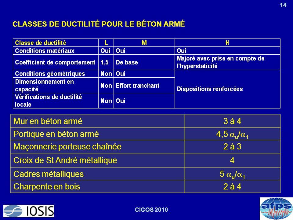 14 CIGOS 2010 CLASSES DE DUCTILITÉ POUR LE BÉTON ARMÉ Mur en béton armé3 à 4 Portique en béton armé 4,5  u /  1 Maçonnerie porteuse chaînée2 à 3 Cro