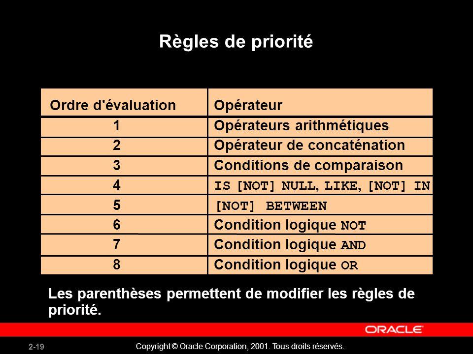 2-19 Copyright © Oracle Corporation, 2001. Tous droits réservés. Règles de priorité Les parenthèses permettent de modifier les règles de priorité. Ord