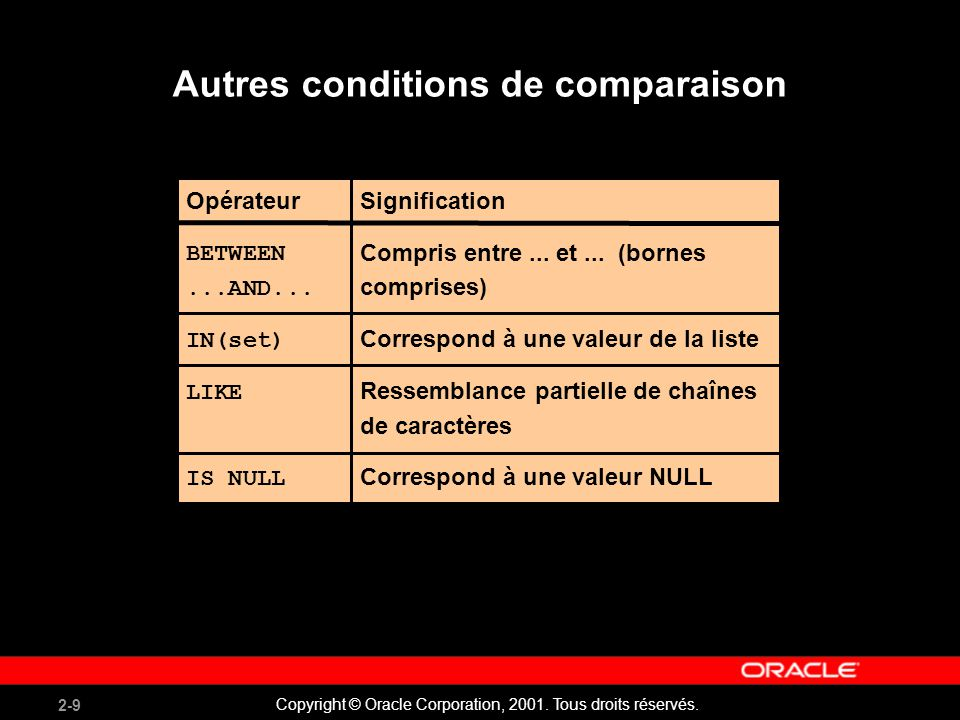2-9 Copyright © Oracle Corporation, 2001. Tous droits réservés. Autres conditions de comparaison Opérateur BETWEEN...AND... IN(set) LIKE IS NULL Signi