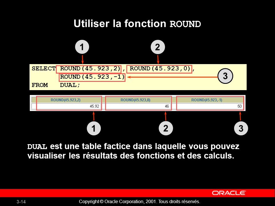 3-14 Copyright © Oracle Corporation, 2001. Tous droits réservés. SELECT ROUND(45.923,2), ROUND(45.923,0), ROUND(45.923,-1) FROM DUAL; Utiliser la fonc
