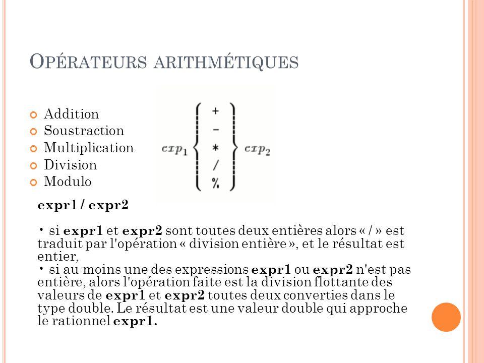 O PÉRATEURS ARITHMÉTIQUES Addition Soustraction Multiplication Division Modulo expr1 / expr2 si expr1 et expr2 sont toutes deux entières alors « / » est traduit par l opération « division entière », et le résultat est entier, si au moins une des expressions expr1 ou expr2 n est pas entière, alors l opération faite est la division flottante des valeurs de expr1 et expr2 toutes deux converties dans le type double.