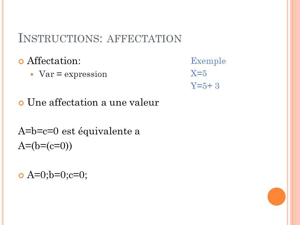 I NSTRUCTIONS : AFFECTATION Affectation: Var = expression Une affectation a une valeur A=b=c=0 est équivalente a A=(b=(c=0)) A=0;b=0;c=0; Exemple X=5 Y=5+ 3