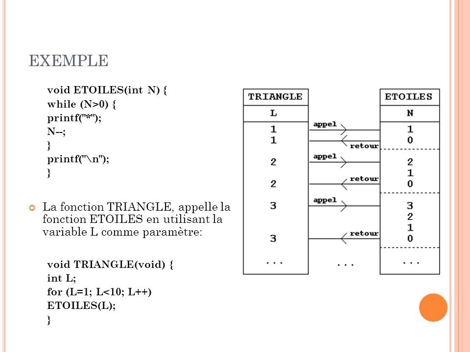 EXEMPLE void ETOILES(int N) { while (N>0) { printf(