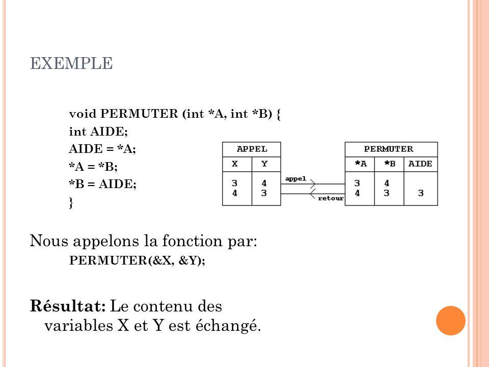 EXEMPLE void PERMUTER (int *A, int *B) { int AIDE; AIDE = *A; *A = *B; *B = AIDE; } Nous appelons la fonction par: PERMUTER(&X, &Y); Résultat: Le contenu des variables X et Y est échangé.