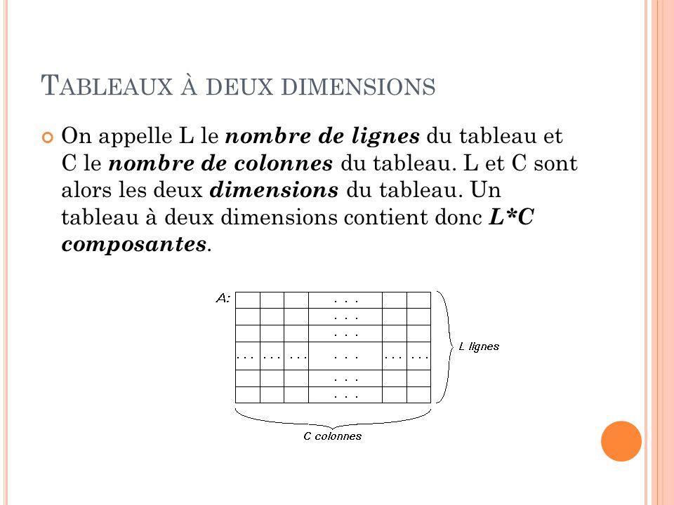 T ABLEAUX À DEUX DIMENSIONS On appelle L le nombre de lignes du tableau et C le nombre de colonnes du tableau.