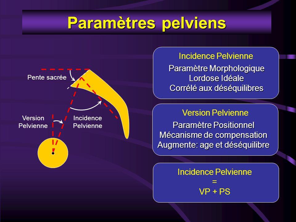 Paramètres pelviens Pente sacrée Version Pelvienne Incidence Pelvienne Paramètre Morphologique Lordose Idéale Corrélé aux déséquilibres Version Pelvie