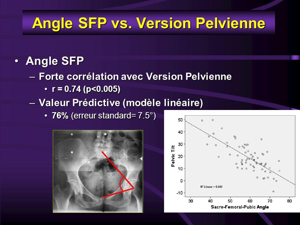 Résultats par sexe CoefficientPearson Modèle Predictif Linéaire Série complète.74 (p<0.005) 76% (±7.5°) Femmes.67 (p<0.005) 67% (±7.5°) Hommes.87 (p<0.005) 93% (±5.8°) Meilleure correlation et valeur prédictive chez l'Homme Sacro-Femoral-Pubic (SFP) Angle vs Pelvic Tilt
