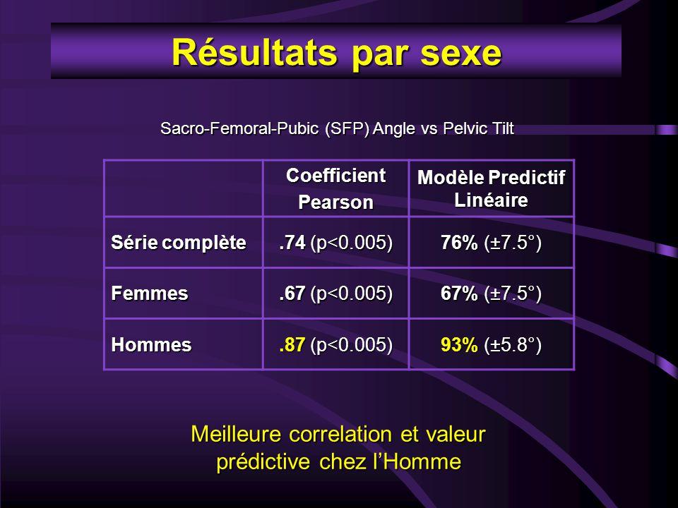 Résultats par sexe CoefficientPearson Modèle Predictif Linéaire Série complète.74 (p<0.005) 76% (±7.5°) Femmes.67 (p<0.005) 67% (±7.5°) Hommes.87 (p<0