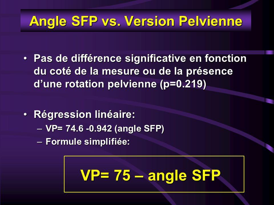 Angle SFP vs. Version Pelvienne Pas de différence significative en fonction du coté de la mesure ou de la présence d'une rotation pelvienne (p=0.219)P