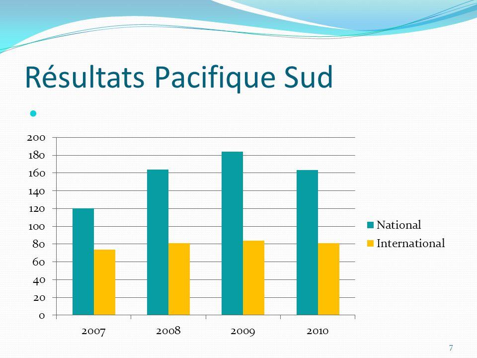 Résultats Pacifique Sud 7